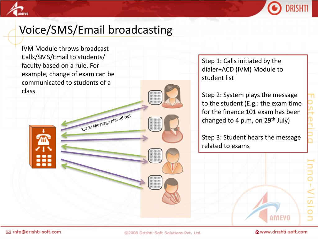 Voice/SMS/Email broadcasting