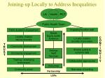 joining up locally to address inequalities