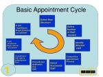 basic appointment cycle