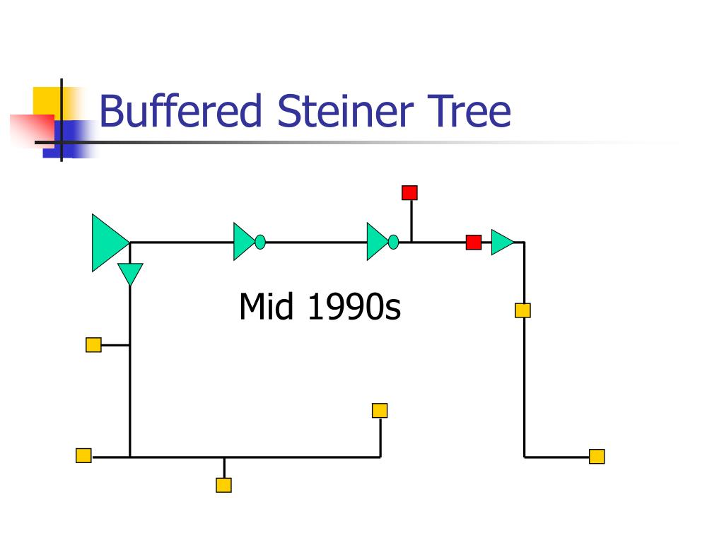 Buffered Steiner Tree