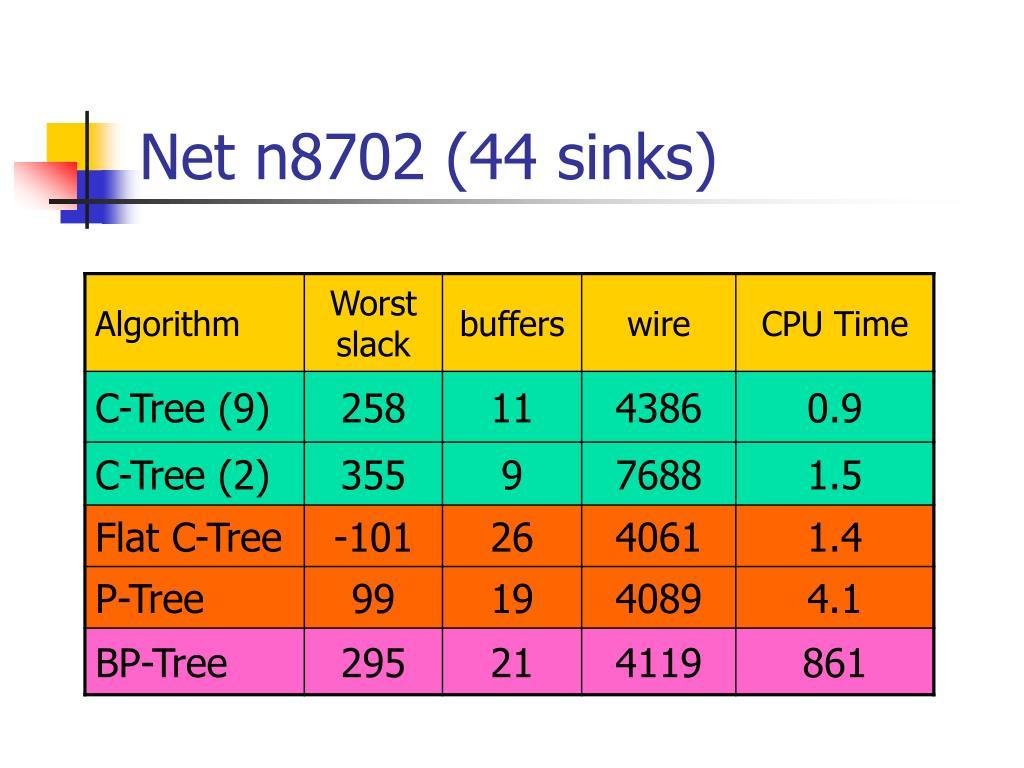Net n8702 (44 sinks)