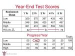 year end test scores