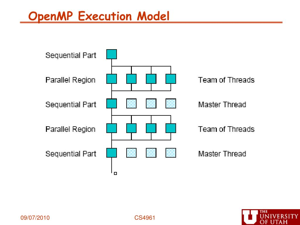 OpenMP Execution Model