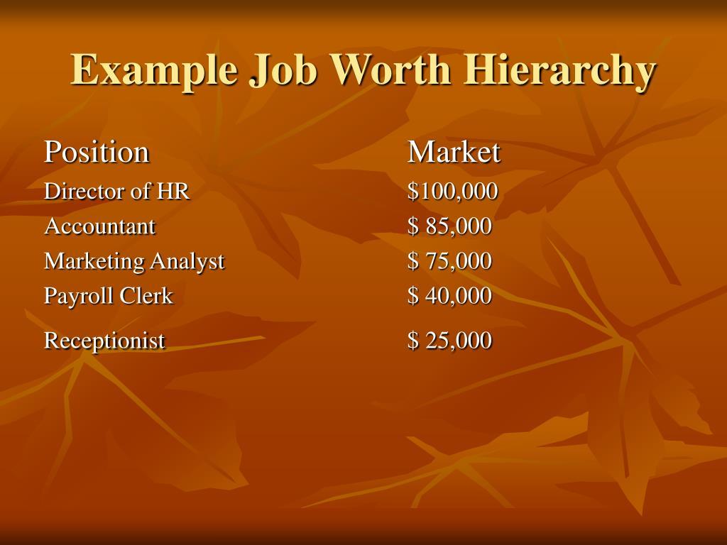 Example Job Worth Hierarchy