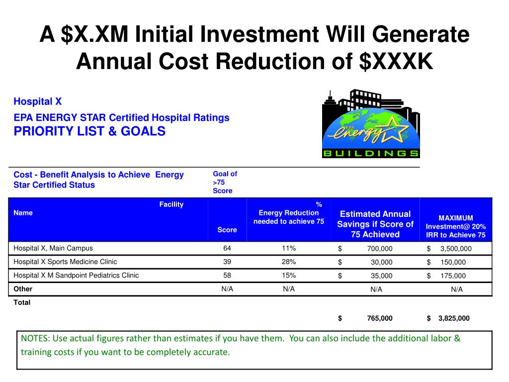 A $X.XM Initial Investment Will Generate