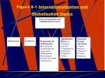 figure 8 1 internationalization and globalization topics