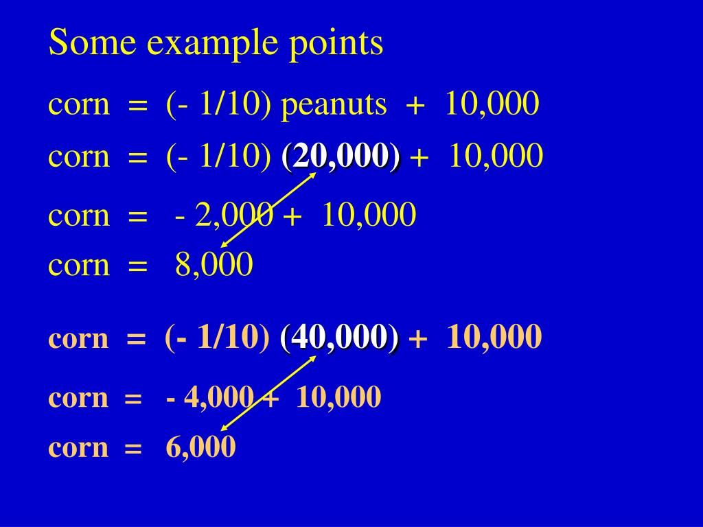 Some example points