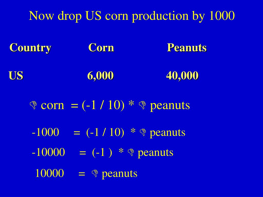 Now drop US corn production by 1000