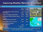 improving weather warnings forecasts