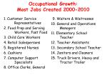 occupational growth most jobs created 2000 2010