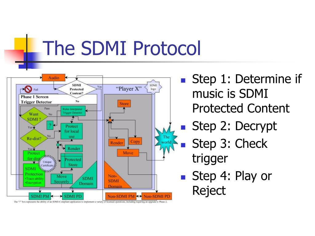 The SDMI Protocol