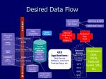 desired data flow