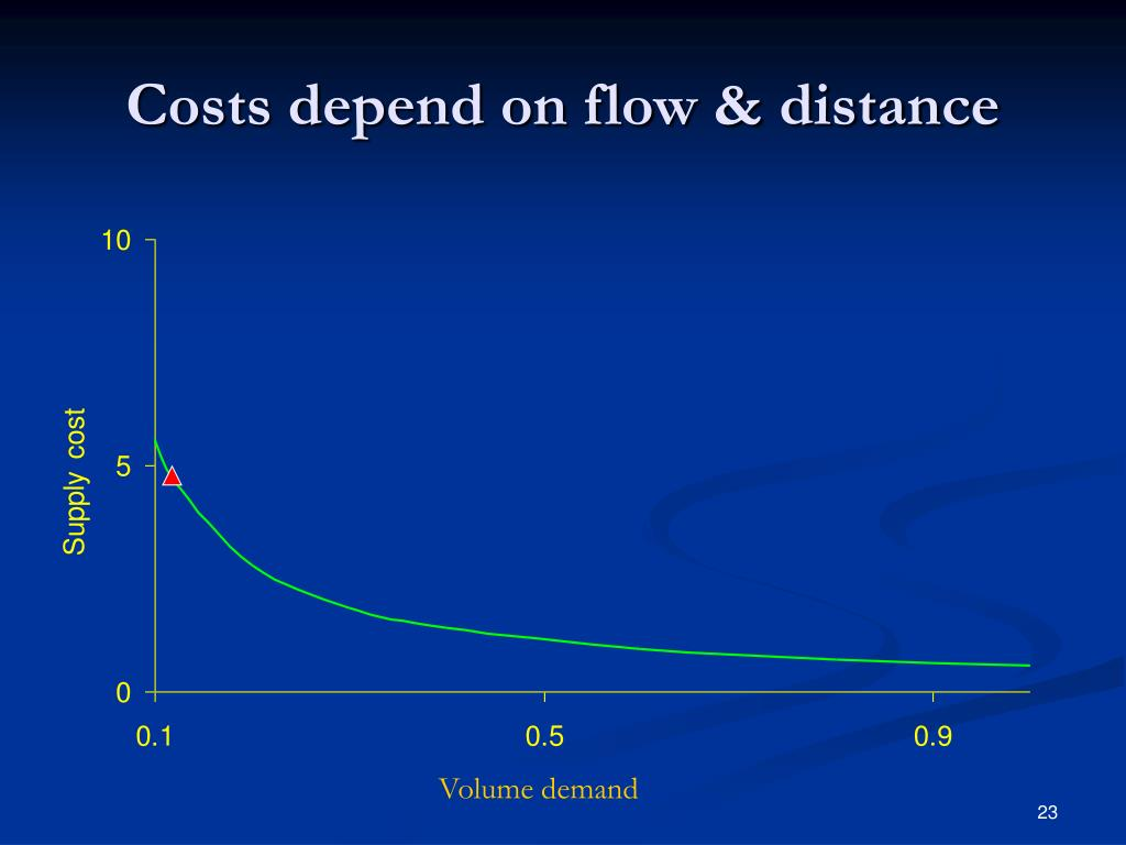 Costs depend on flow & distance