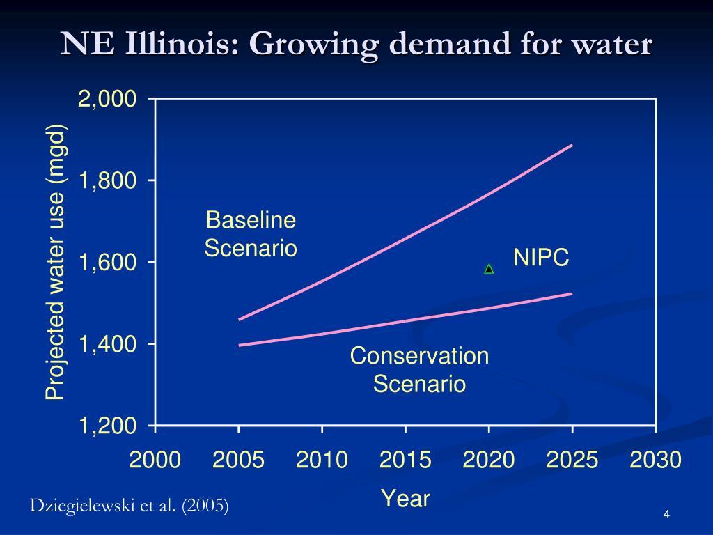 NE Illinois: Growing demand for water