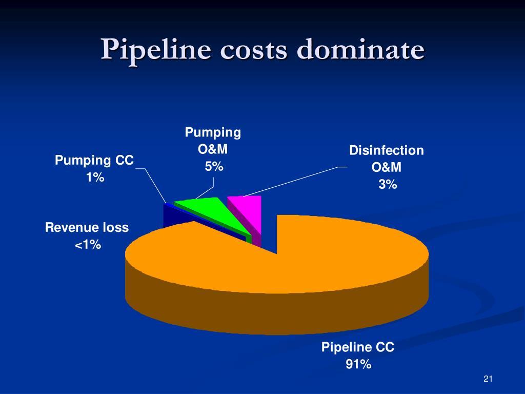 Pipeline costs dominate
