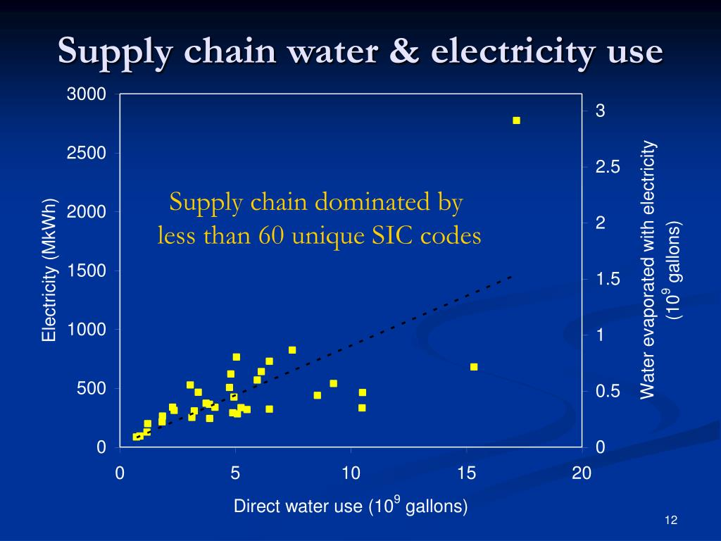 Supply chain water & electricity use