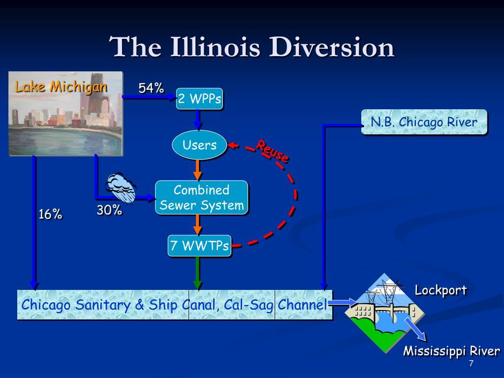 The Illinois Diversion