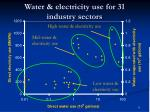 water electricity use for 31 industry sectors