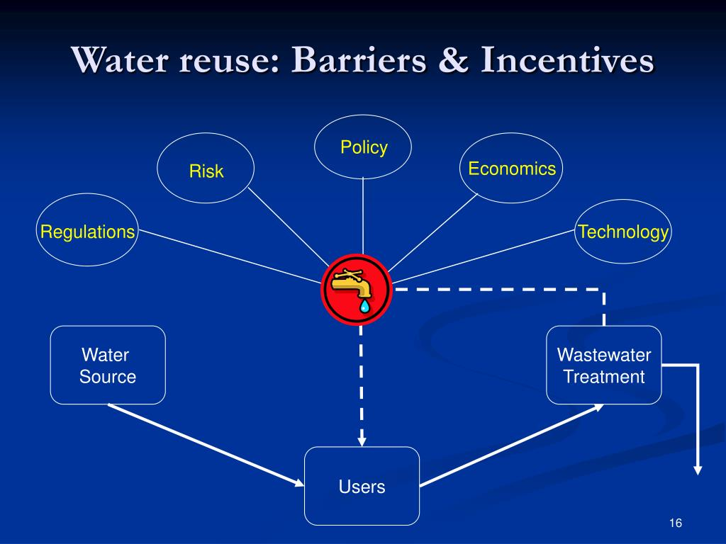 Water reuse: Barriers & Incentives