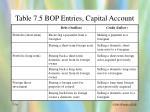 table 7 5 bop entries capital account