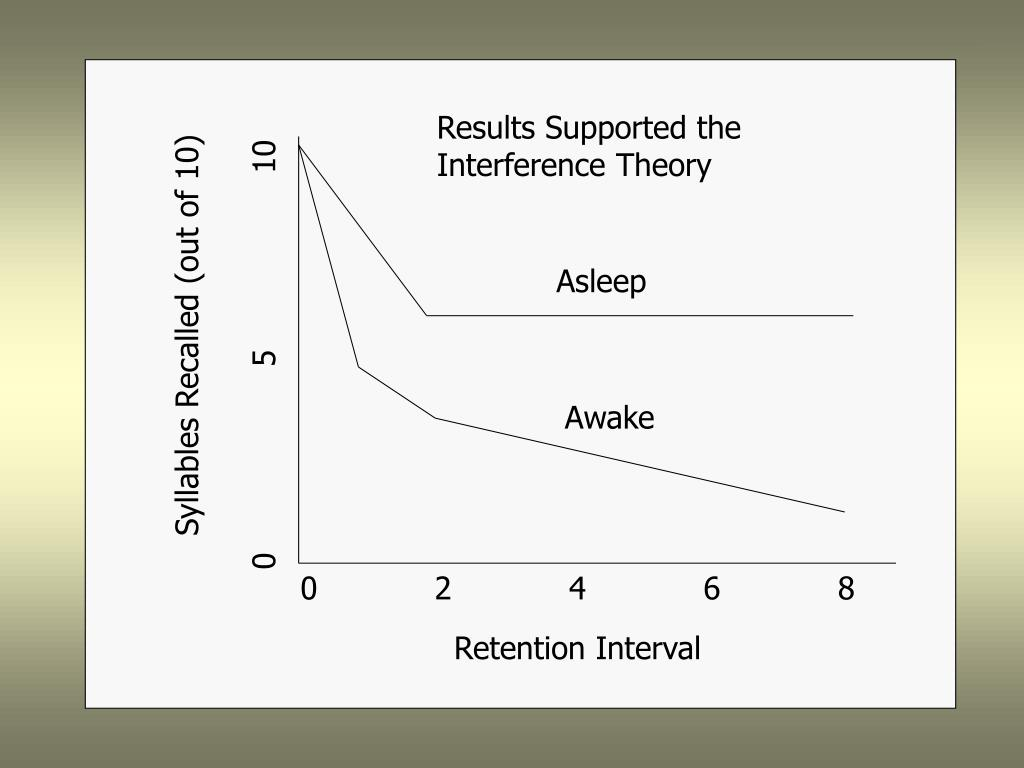 Results Supported the Interference Theory