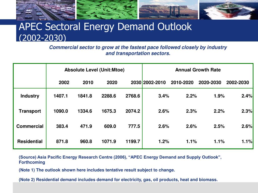 APEC Sectoral Energy Demand Outlook