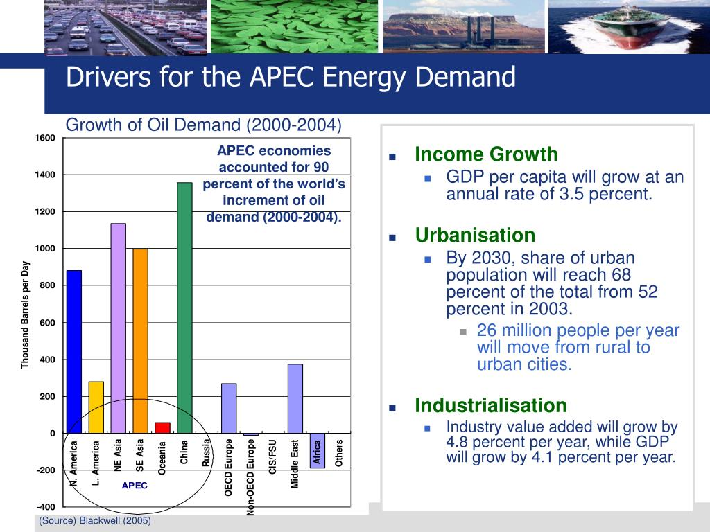 Drivers for the APEC Energy Demand