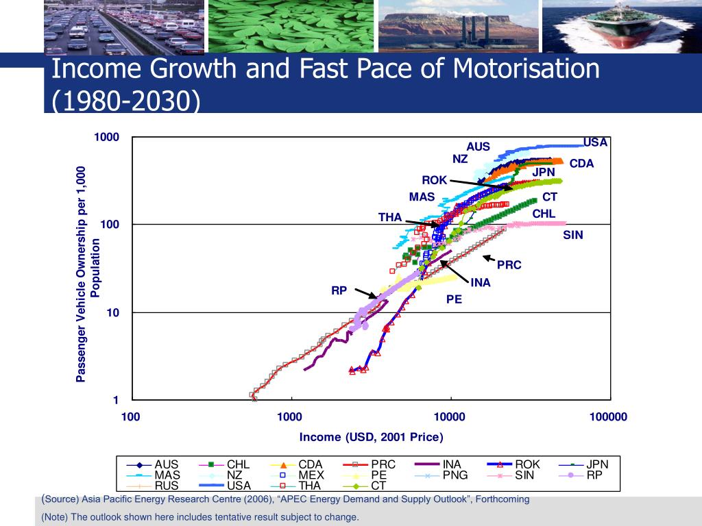 Income Growth and Fast Pace of Motorisation