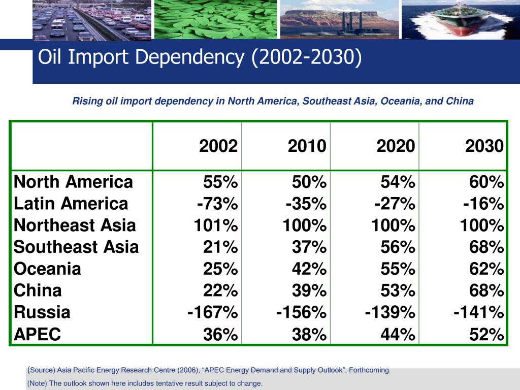 Oil Import Dependency (2002-2030)