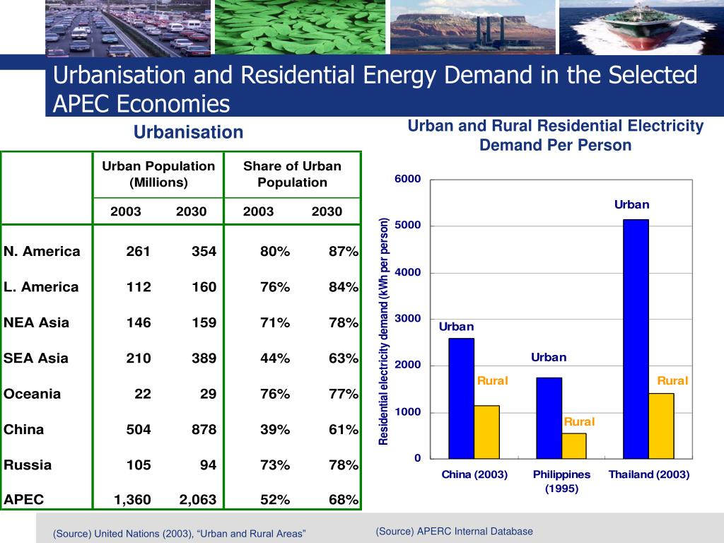 Urbanisation and Residential Energy Demand in the Selected APEC Economies