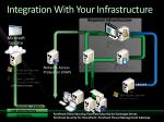 integration with your infrastructure