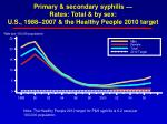 primary secondary syphilis rates total by sex u s 1988 2007 the healthy people 2010 target