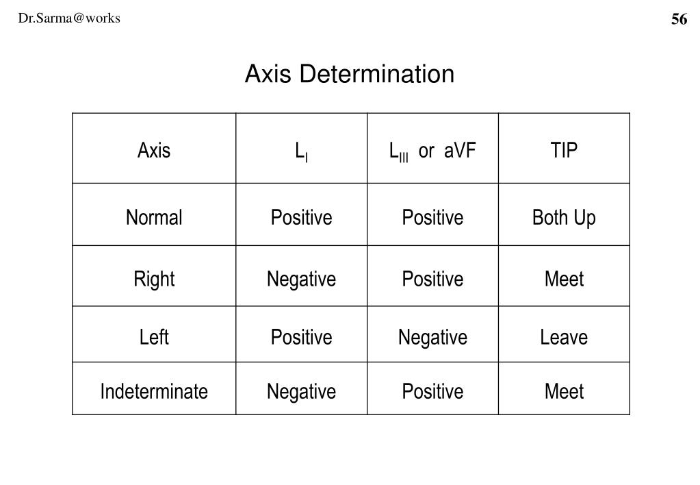 Axis Determination