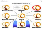 complications of acute mi