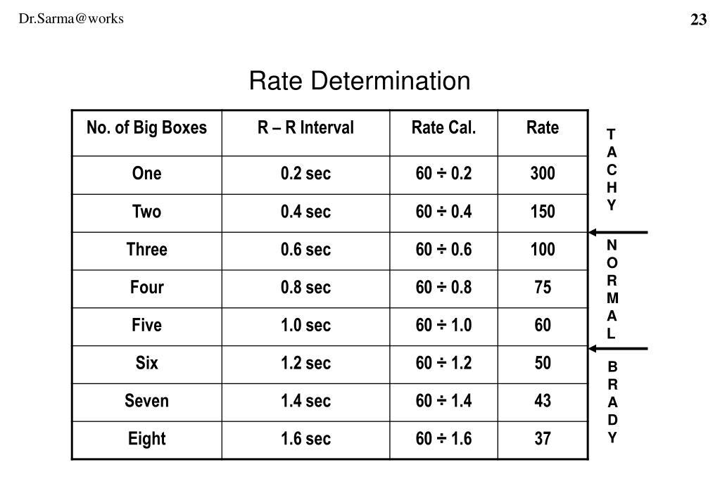 Rate Determination