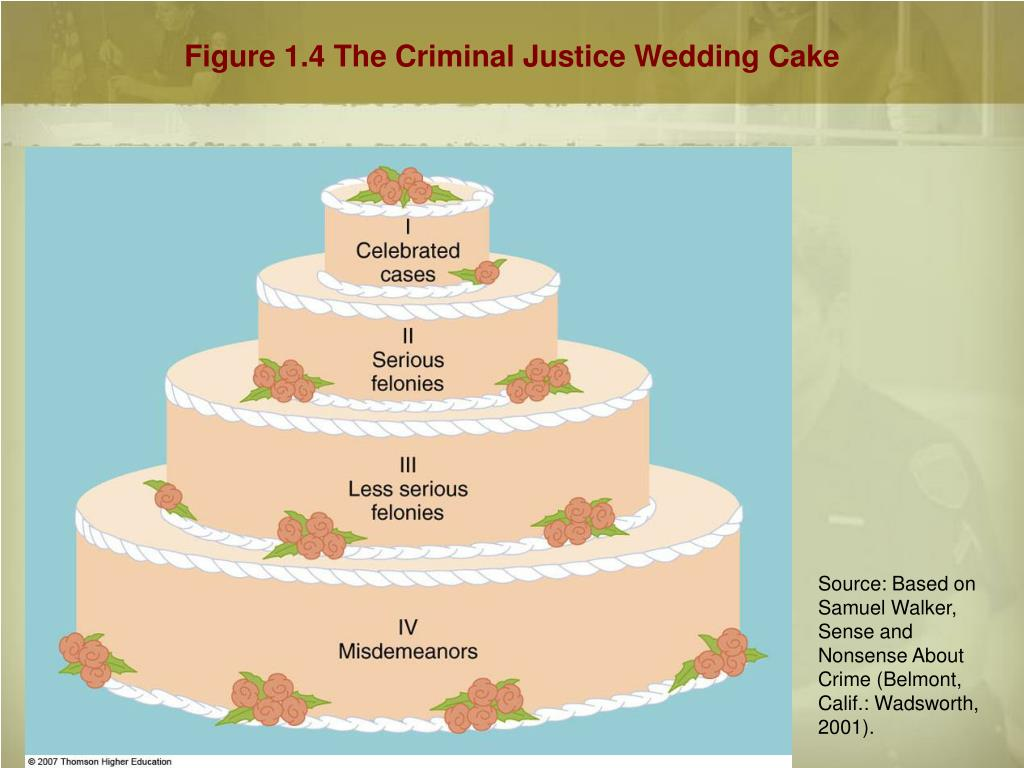 criminal justice wedding cake The federal government is not allowed to participate in criminal justice  ref:  ref: page 22 which layer of the criminal justice wedding cake consists of  serious.