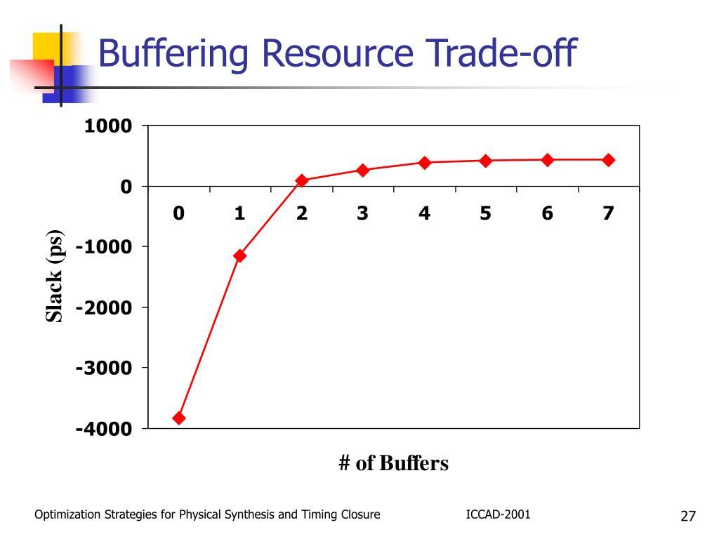Buffering Resource Trade-off