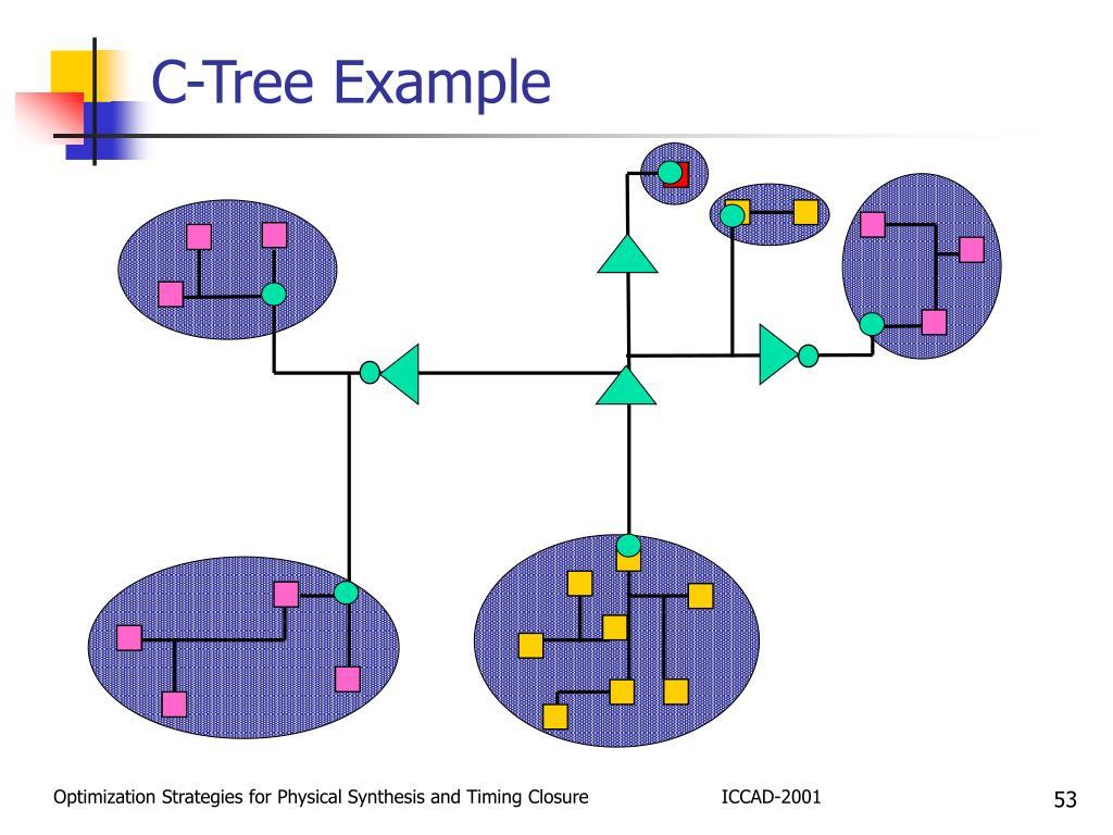 C-Tree Example