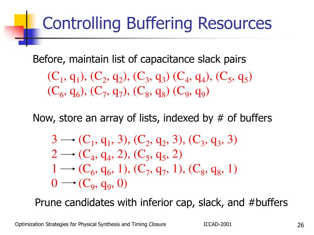 Controlling Buffering Resources