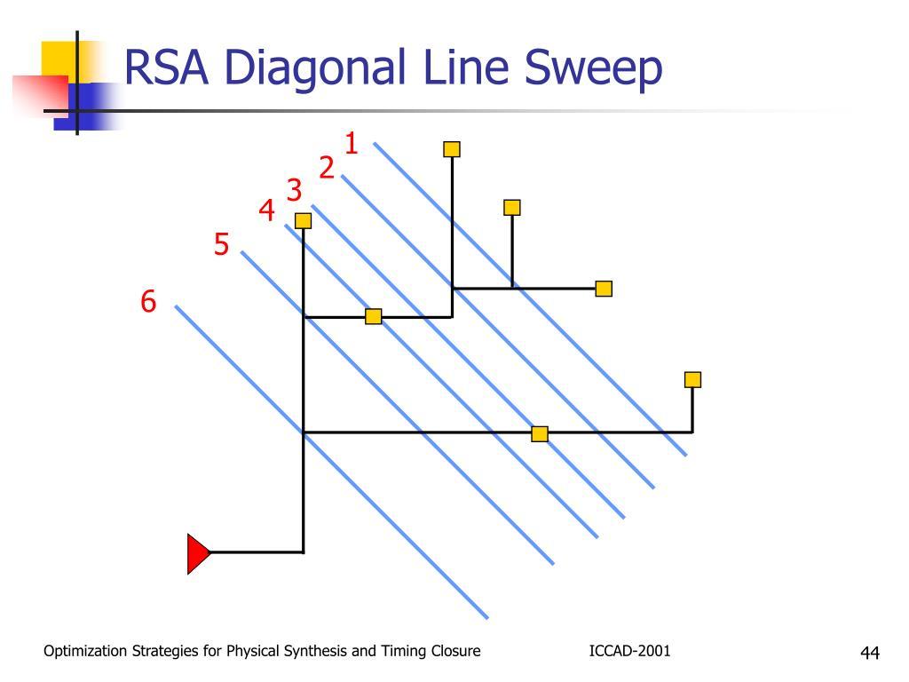 RSA Diagonal Line Sweep