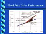 hard disc drive performance