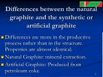 differences between the natural graphite and the synthetic or artificial graphite