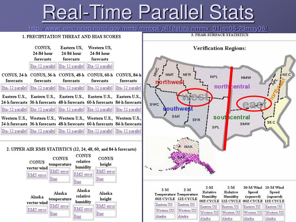 Real-Time Parallel Stats