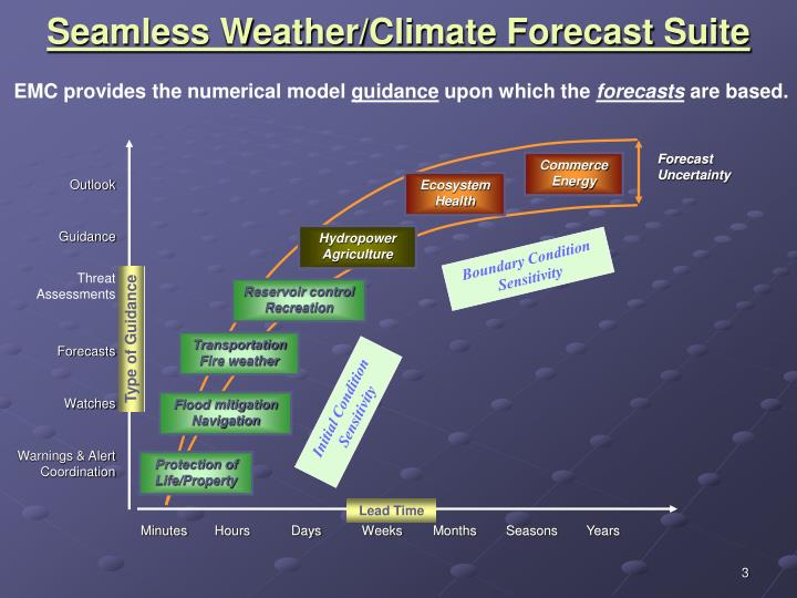 Seamless weather climate forecast suite