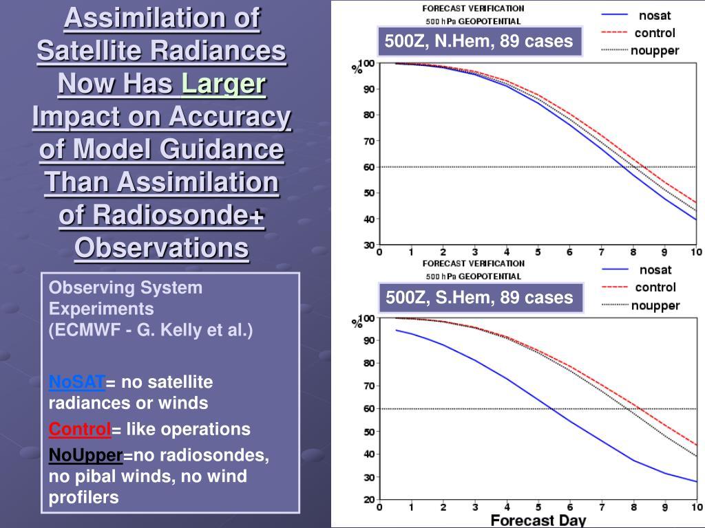 Assimilation of Satellite Radiances Now Has