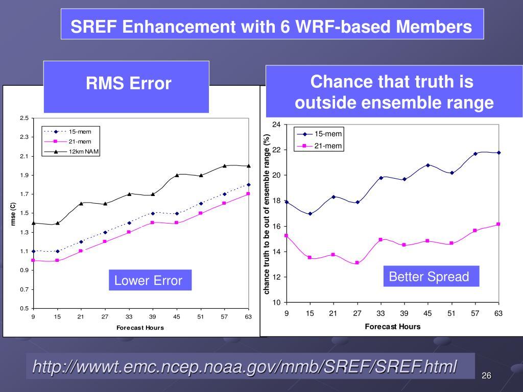 SREF Enhancement with 6 WRF-based Members