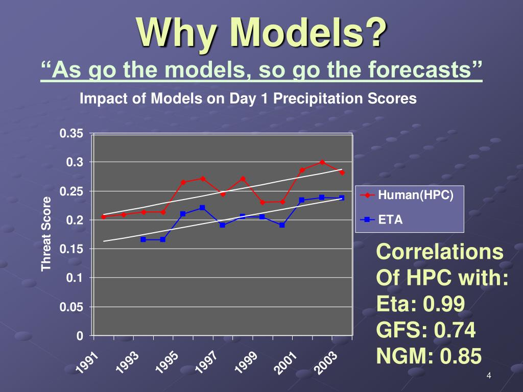 Why Models?