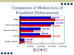 comparison of median loss of fraudulent disbursements