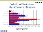 dollar loss distribution check tampering schemes