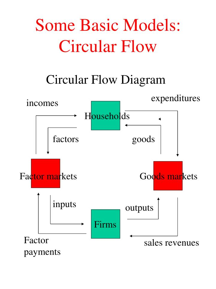 Ppt econ 103 microeconomics powerpoint presentation id339339 some basic models circular flow circular flow diagram ccuart Image collections